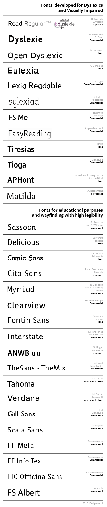 Fonts Dyslexia overview